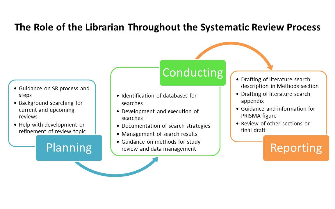 what is a systematic review
